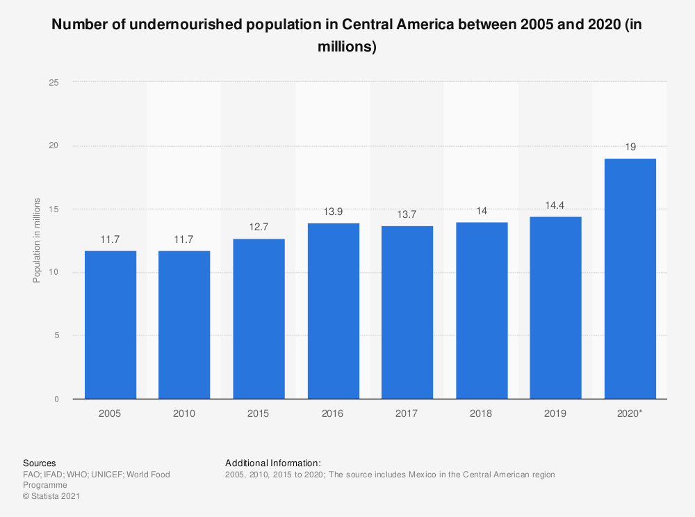 Statistic: Number of undernourished population in Central America between 2005 and 2018 (in millions) | Statista
