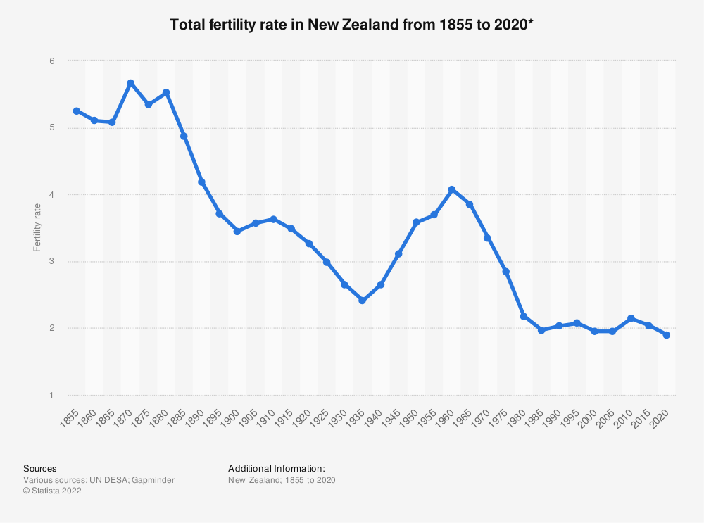Statistic: Total fertility rate in New Zealand from 1855 to 2020* | Statista