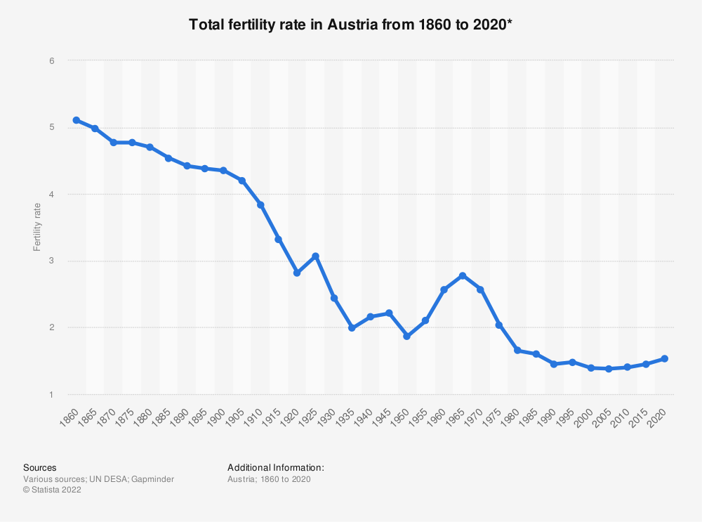 Statistic: Total fertility rate in Austria from 1860 to 2020* | Statista