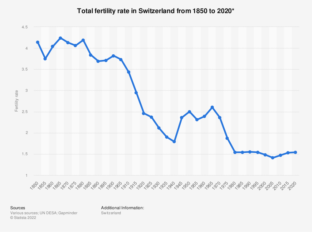 Statistic: Total fertility rate in Switzerland from 1850 to 2020* | Statista