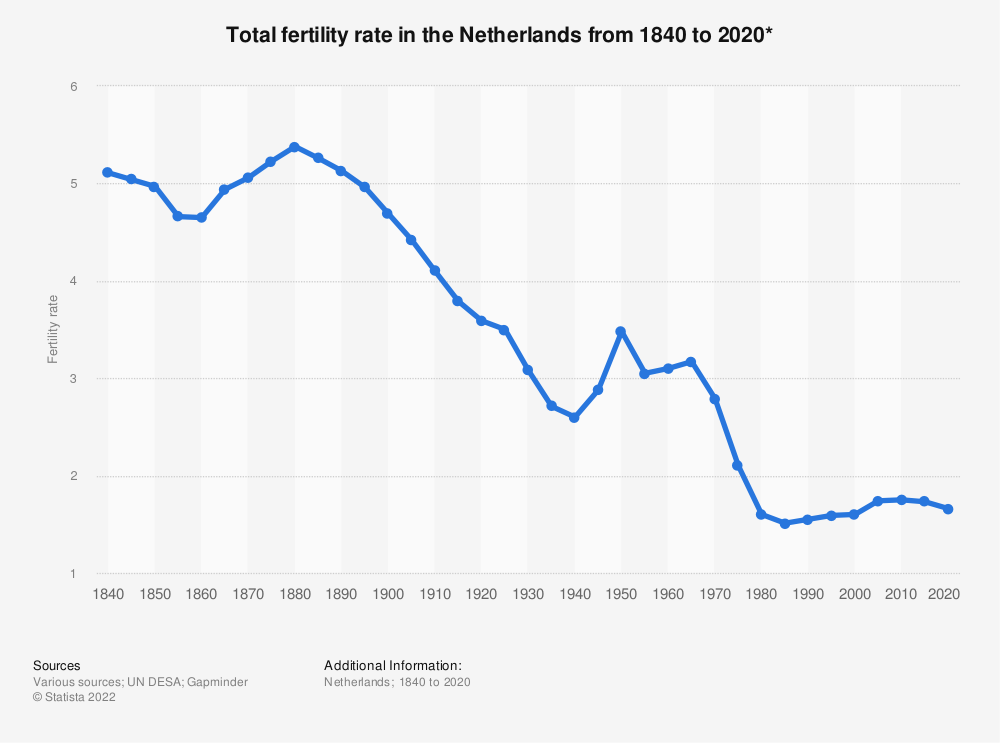 Statistic: Total fertility rate in the Netherlands from 1840 to 2020* | Statista