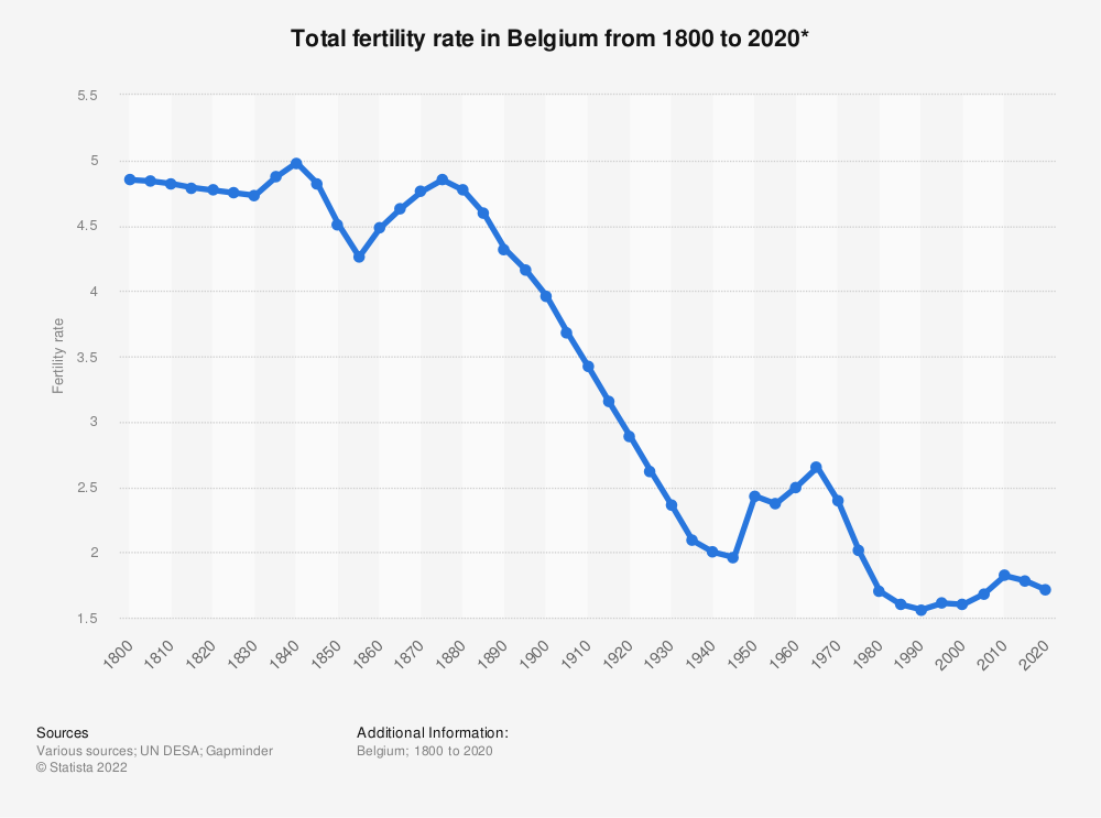 Statistic: Total fertility rate in Belgium from 1800 to 2020* | Statista