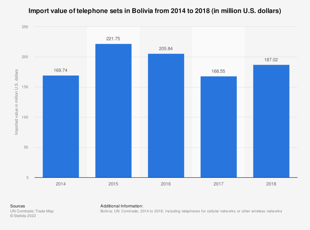 Statistic: Import value of telephone sets in Bolivia from 2014 to 2018 (in million U.S. dollars) | Statista