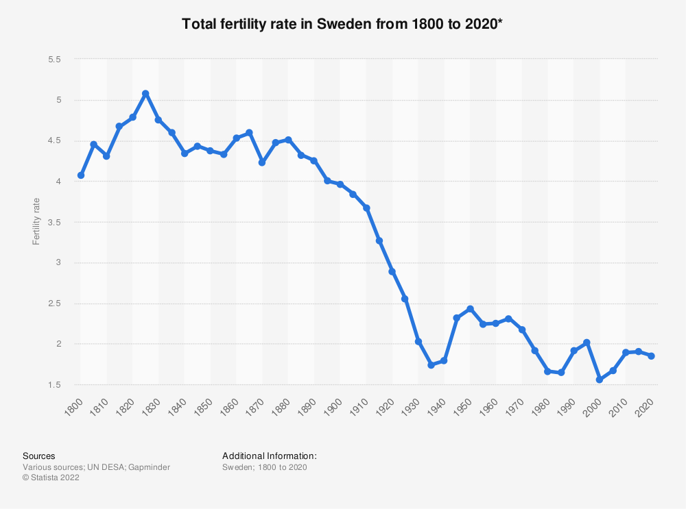 Statistic: Total fertility rate in Sweden from 1800 to 2020* | Statista