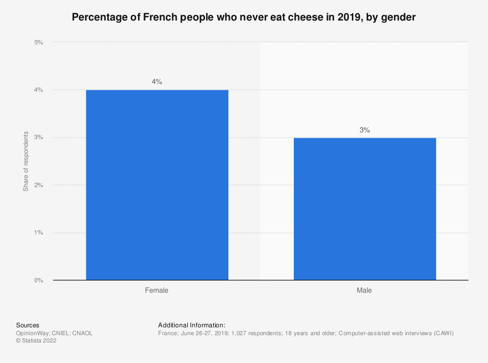 Statistic: Percentage of French people who never eat cheese in 2019, by gender    Statista