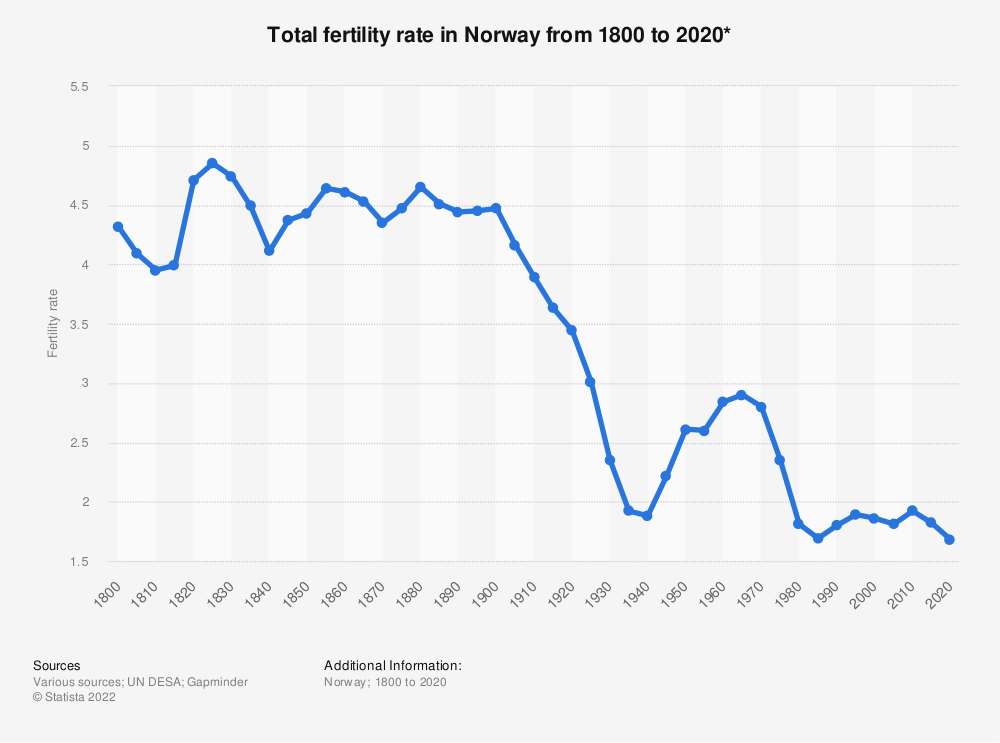 Statistic: Total fertility rate in Norway from 1800 to 2020* | Statista