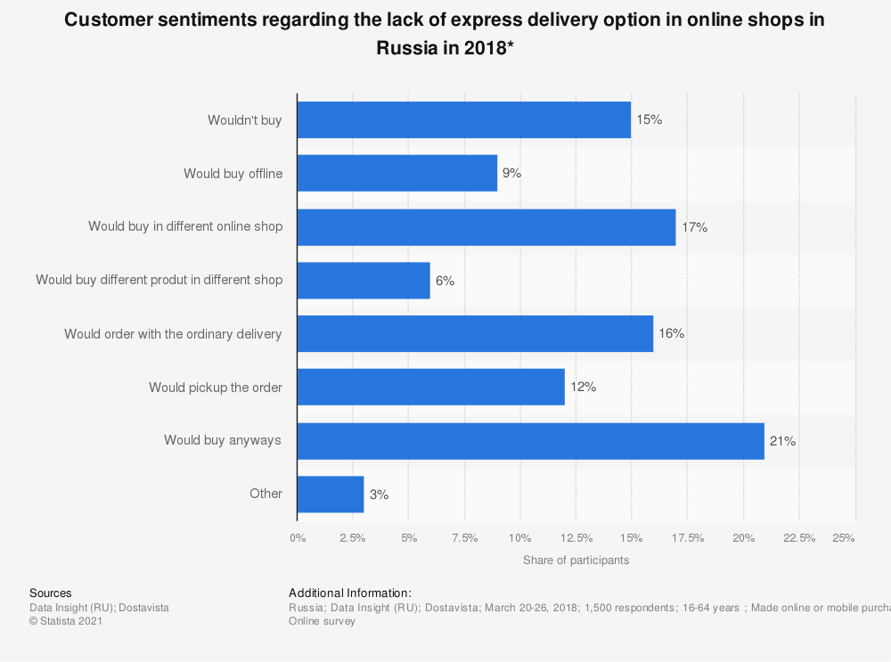 Statistic: Customer sentiments regarding the lack of express delivery option in online shops in Russia in 2018* | Statista