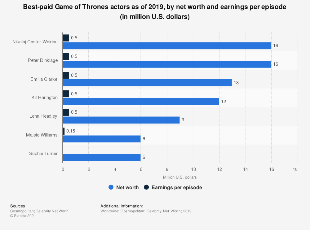 Statistic: Best-paid Game of Thrones actors as of 2019, by net worth and earnings per episode (in million U.S. dollars) | Statista