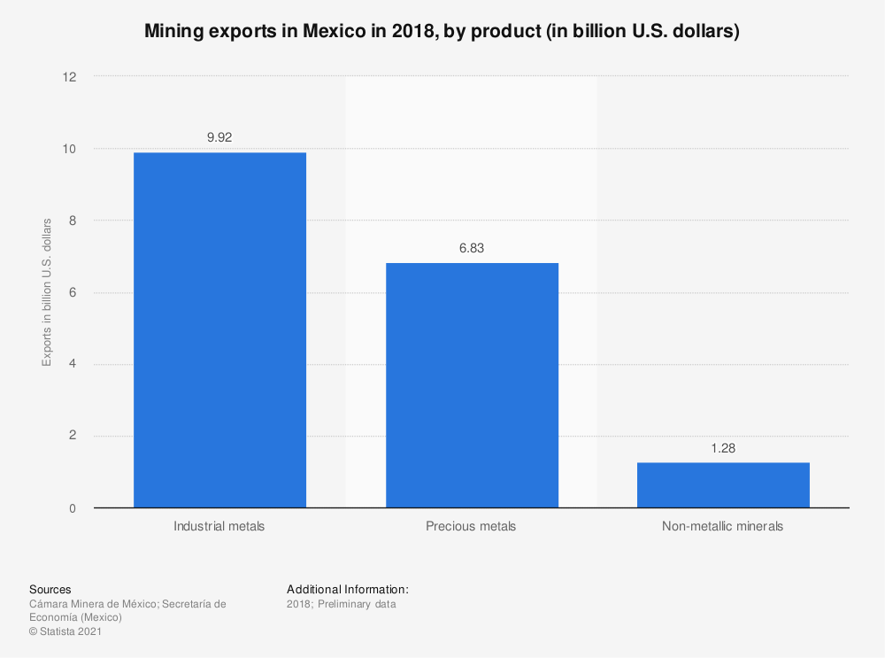 Statistic: Mining exports in Mexico in 2018, by product (in billion U.S. dollars)   Statista