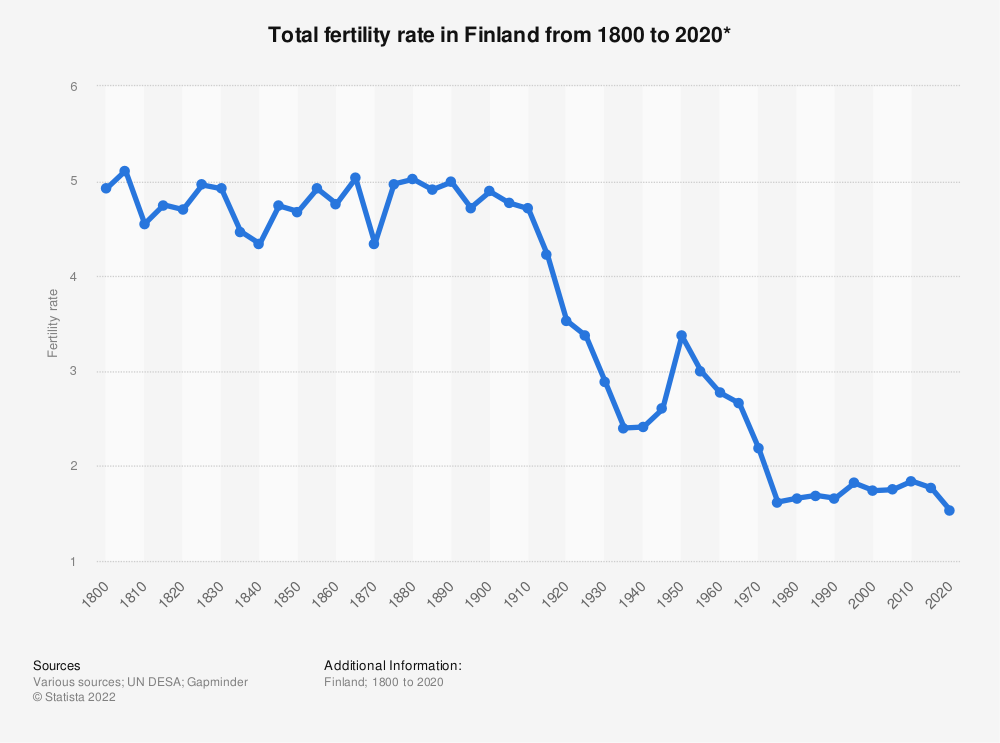 Statistic: Total fertility rate in Finland from 1800 to 2020*   Statista