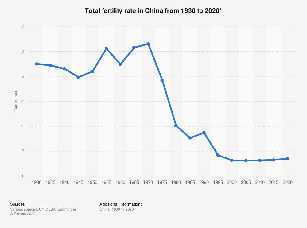 Statistic: Total fertility rate in China from 1930 to 2020* | Statista