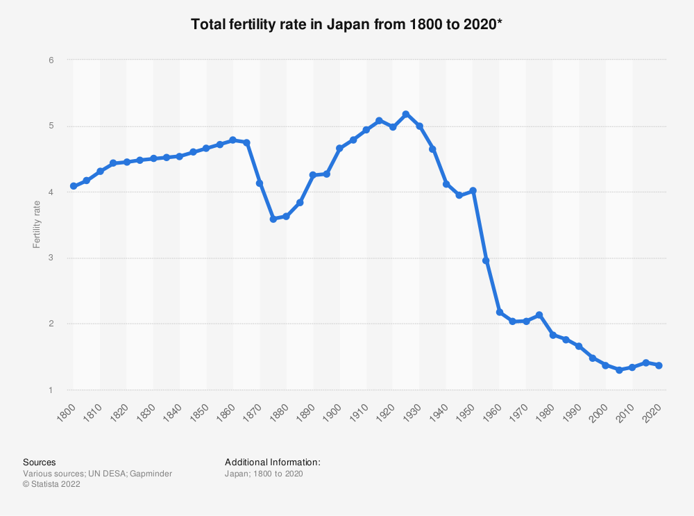 Statistic: Total fertility rate in Japan from 1800 to 2020* | Statista