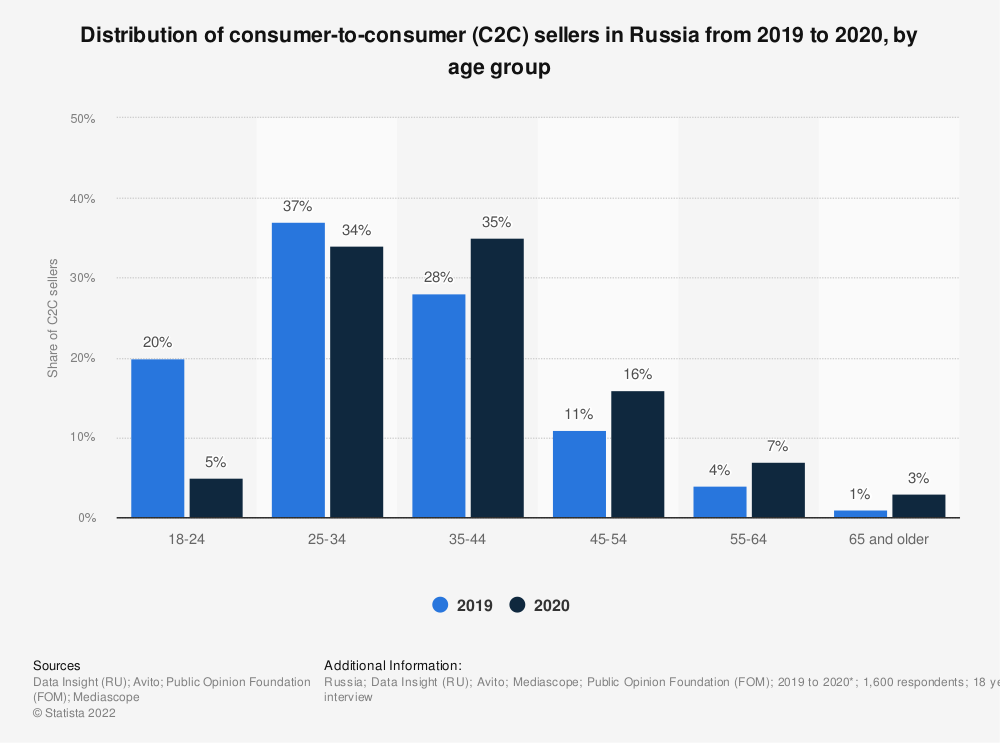 Statistic: Distribution of consumer-to-consumer (C2C) sellers in Russia in 2017 and 2019, by age group* | Statista