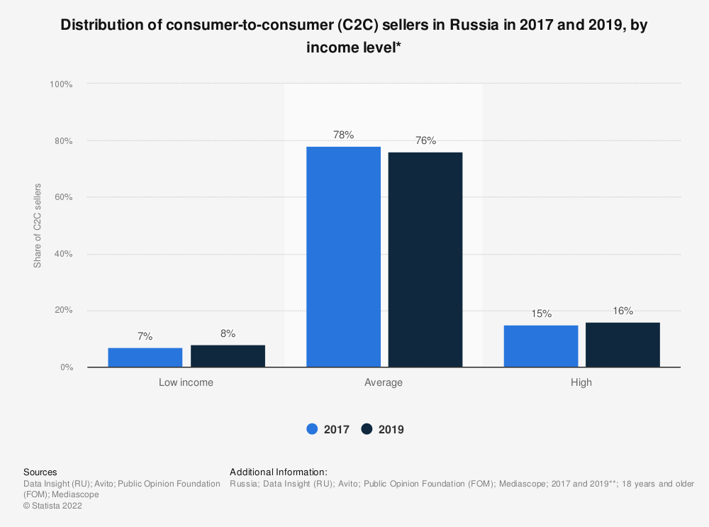 Statistic: Distribution of consumer-to-consumer (C2C) sellers in Russia in 2017 and 2019, by income level*   Statista