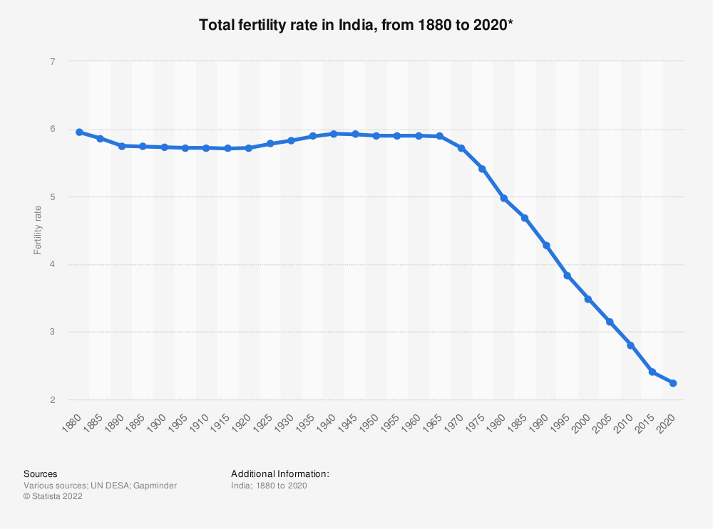 Statistic: Total fertility rate in India, from 1880 to 2020* | Statista