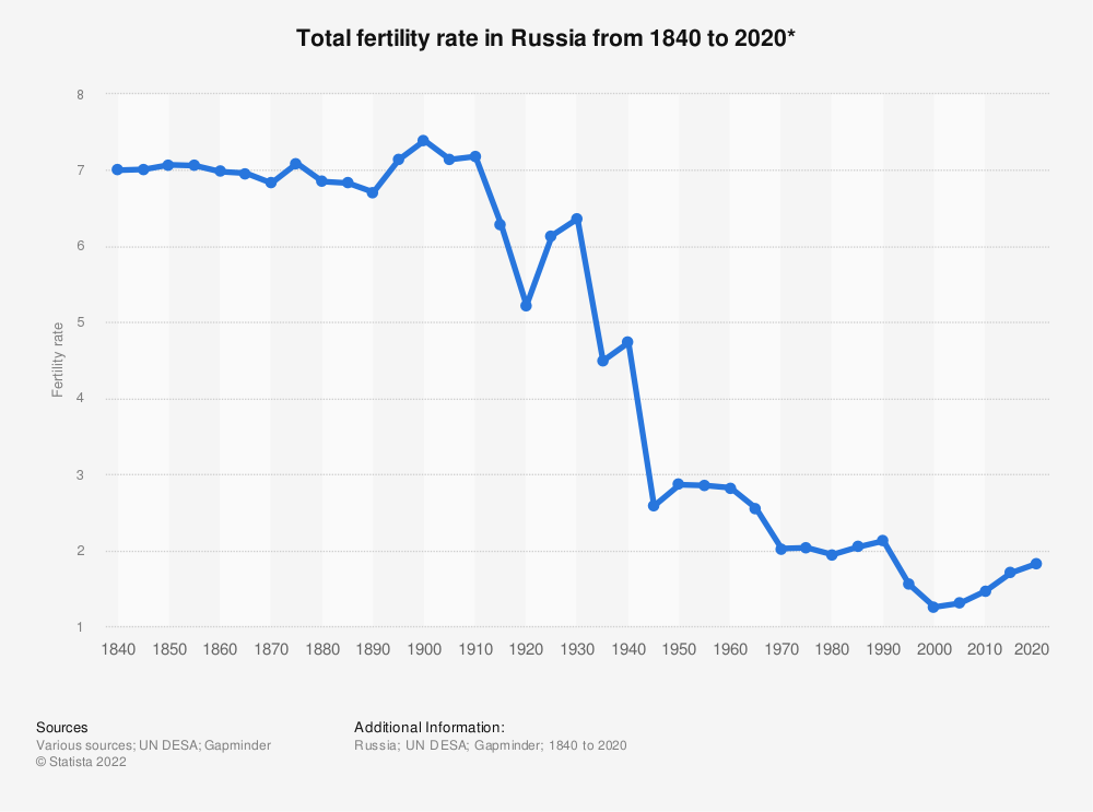 Statistic: Total fertility rate in Russia from 1840 to 2020* | Statista