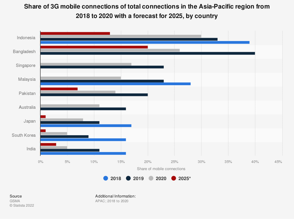 Statistic: Share of 3G mobile connections of total connections in the Asia Pacific region from 2018 to 2019 with a forecast for 2025, by country | Statista