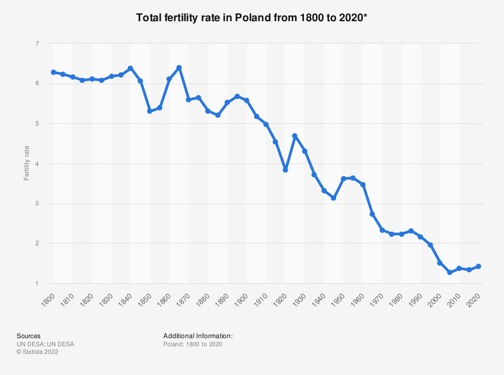 Statistic: Total fertility rate in Poland  from 1800 to 2020* | Statista