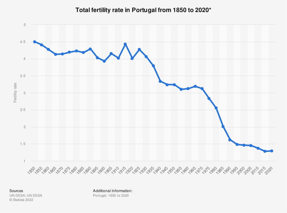Statistic: Total fertility rate in Portugal from 1850 to 2020* | Statista