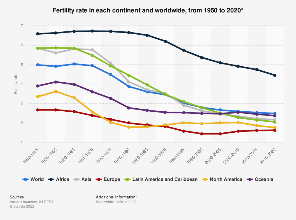 Statistic: Fertility rate in each continent and worldwide, from 1950 until 2020* | Statista