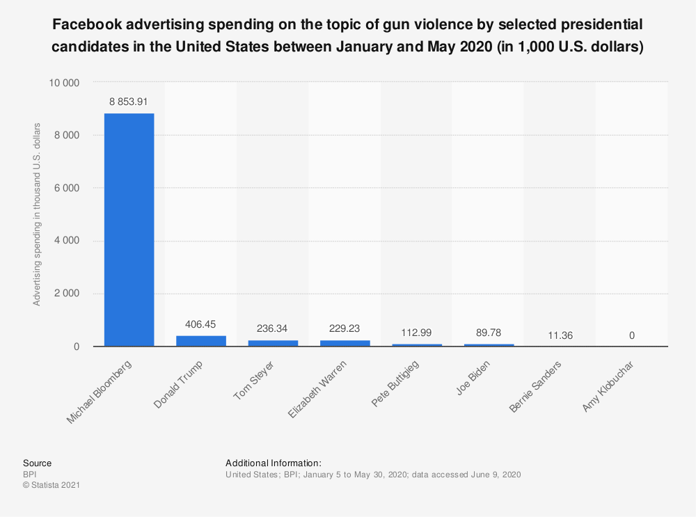 Statistic: Facebook advertising spending on the topic of gun violence by selected presidential candidates in the United States between March and July 2019 (in 1,000 U.S. dollars) | Statista