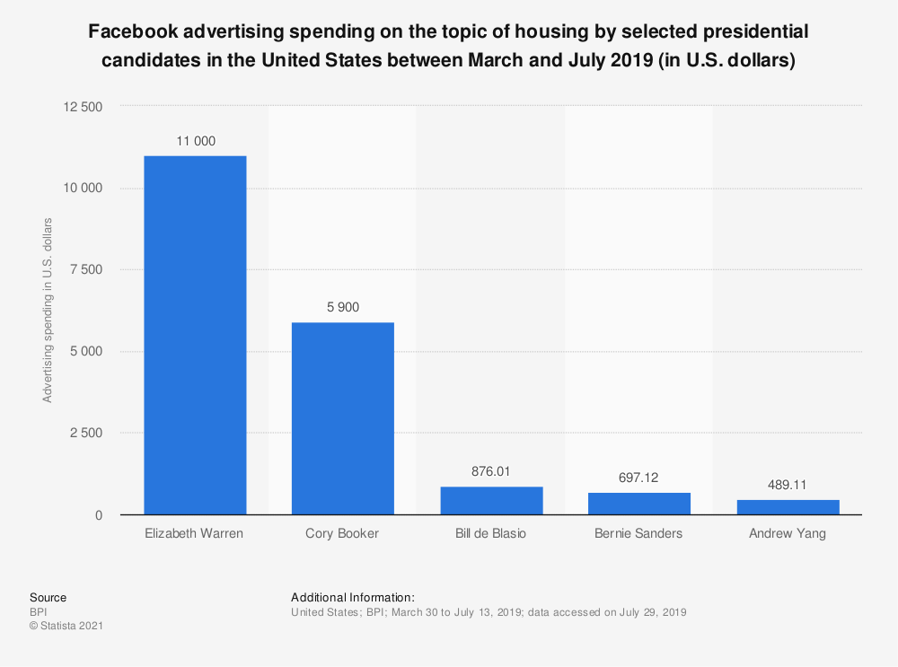 Statistic: Facebook advertising spending on the topic of housing by selected presidential candidates in the United States between March and July 2019 (in U.S. dollars) | Statista