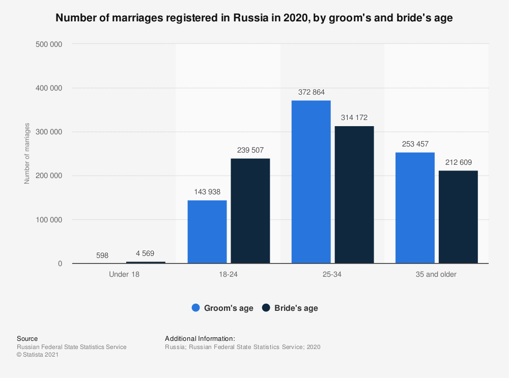 Statistic: Number of marriages registered in Russia in 2018, by age and gender | Statista