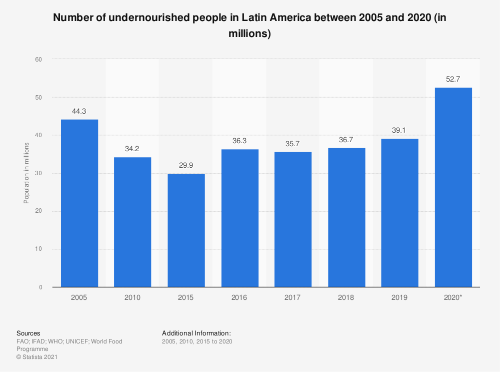Statistic: Number of undernourished people in Latin America between 2005 and 2018 (in millions) | Statista