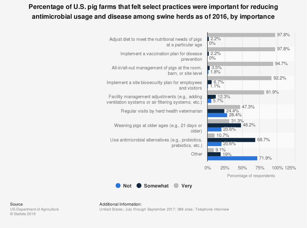 Statistic: Percentage of U.S. pig farms that felt select practices were important for reducing antimicrobial usage and disease among swine herds as of 2016, by importance   Statista