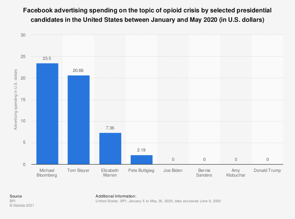 Statistic: Facebook advertising spending on the topic of opioid crisis by selected presidential candidates in the United States between March and July 2019 (in U.S. dollars) | Statista