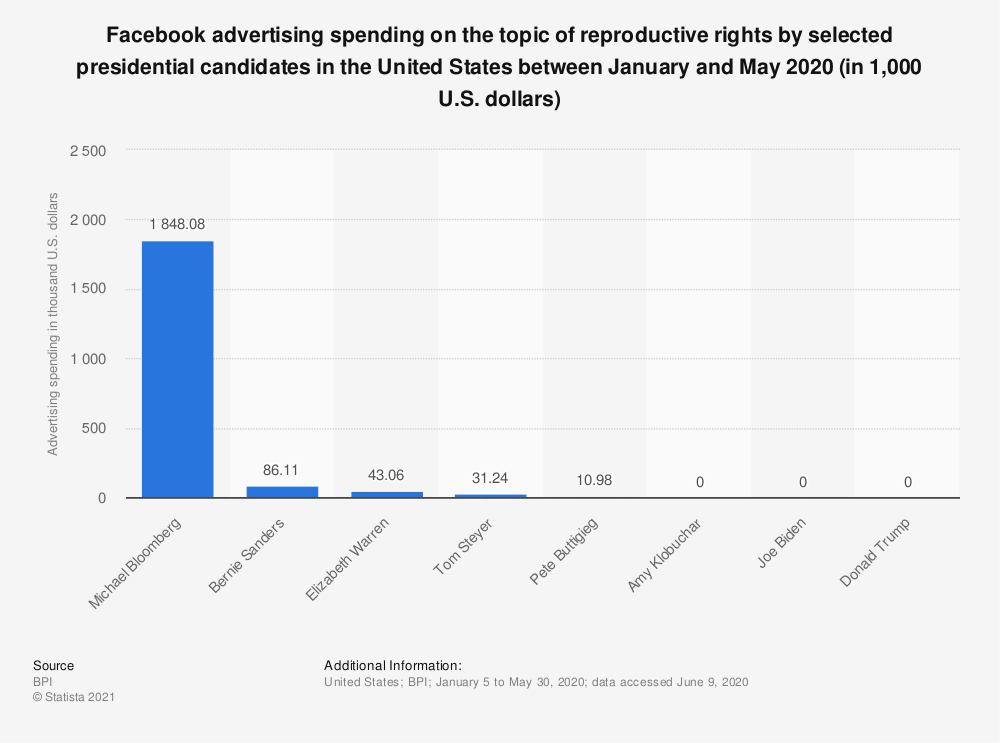 Statistic: Facebook advertising spending on the topic of reproductive rights by selected presidential candidates in the United States between January and May 2020 (in 1,000 U.S. dollars) | Statista