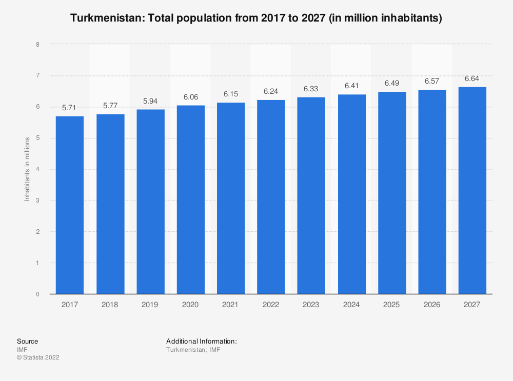Statistic: Turkmenistan: Total population from 2014 to 2024 (in million inhabitants) | Statista