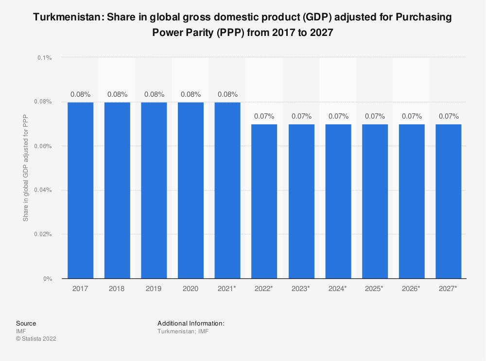 Statistic: Turkmenistan: Share in global gross domestic product (GDP) adjusted for Purchasing Power Parity (PPP) from 2014 to 2024 | Statista