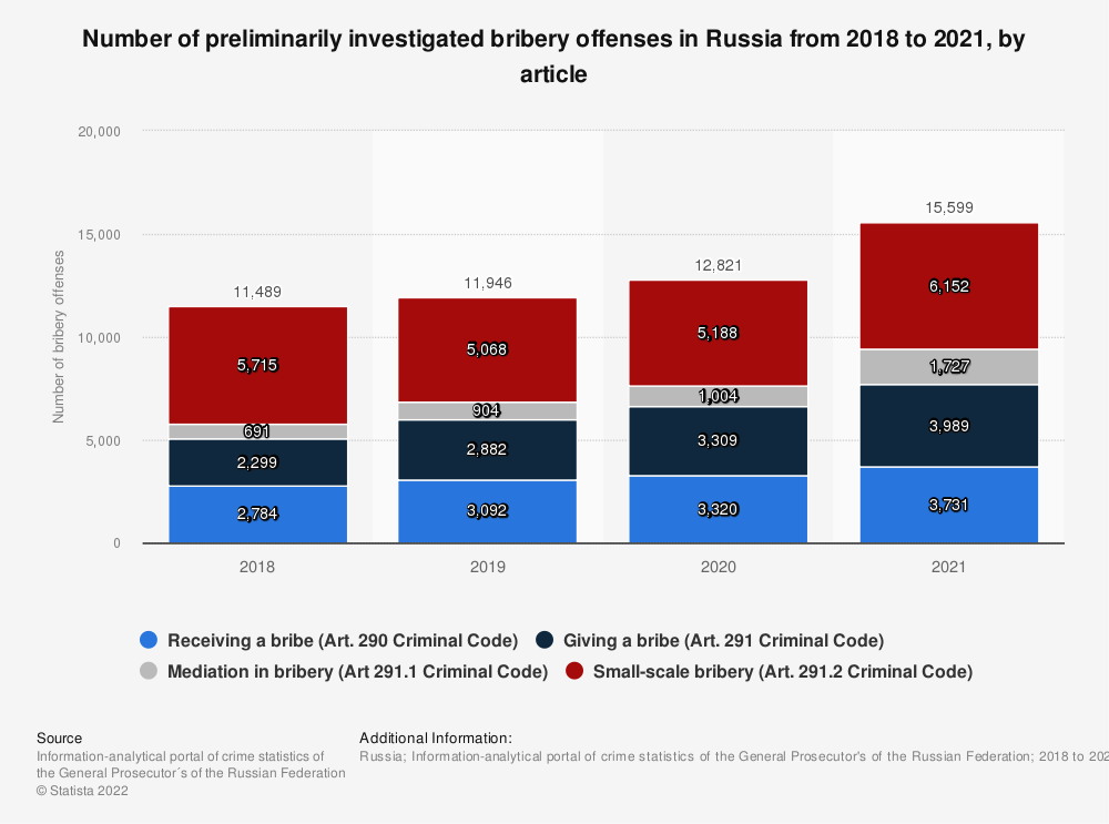 Statistic: Number of recorded bribery offenses in Russia from 2014 to 2019* (in 1,000s) | Statista