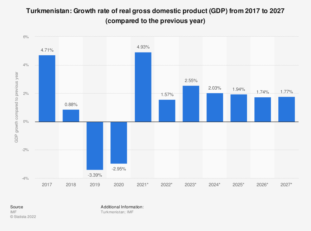 Statistic: Turkmenistan: Growth rate of real gross domestic product (GDP) from 2014 to 2024 (compared to the previous year) | Statista