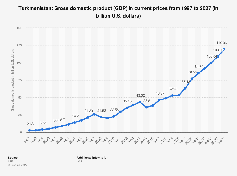 Statistic: Turkmenistan: Gross domestic product (GDP) in current prices from 1994 to 2021 (in billion international dollars) | Statista