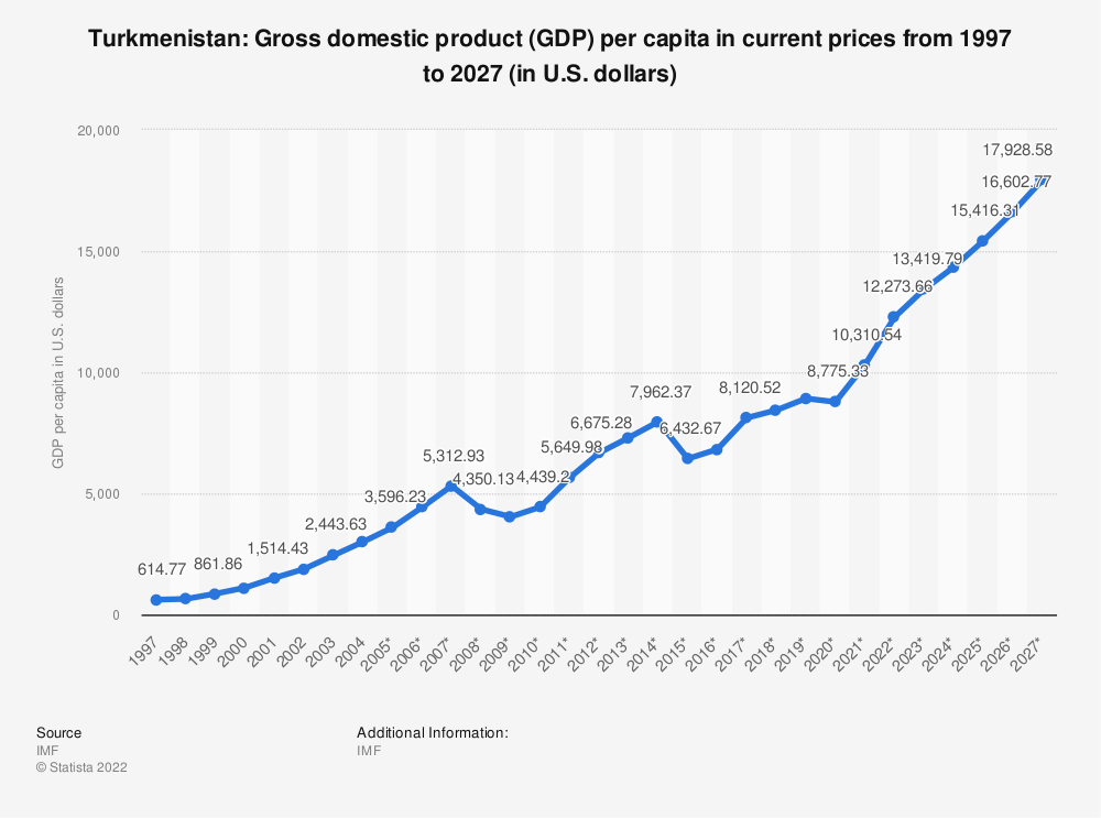 Statistic: Turkmenistan: Gross domestic product (GDP) per capita in current prices from 1994 to 2024 (in U.S. dollars) | Statista