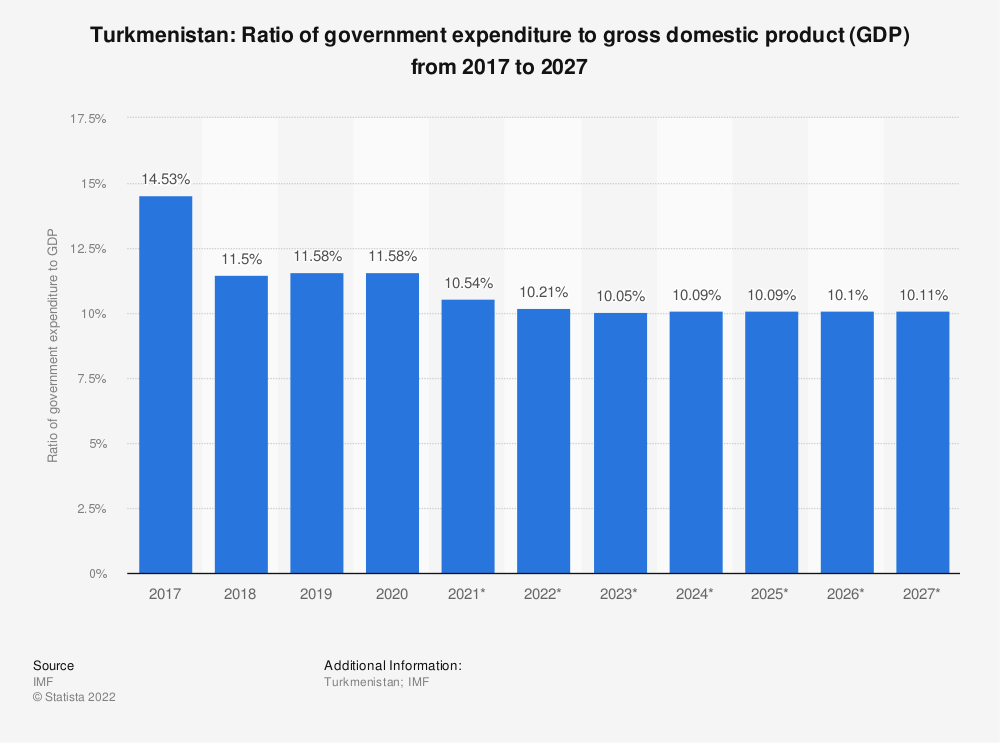 Statistic: Turkmenistan: Ratio of government expenditure to gross domestic product (GDP) from 2014 to 2024 | Statista