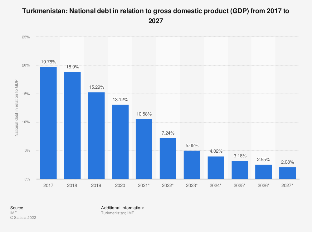 Statistic: Turkmenistan: National debt in relation to gross domestic product (GDP) from 2014 to 2024 | Statista