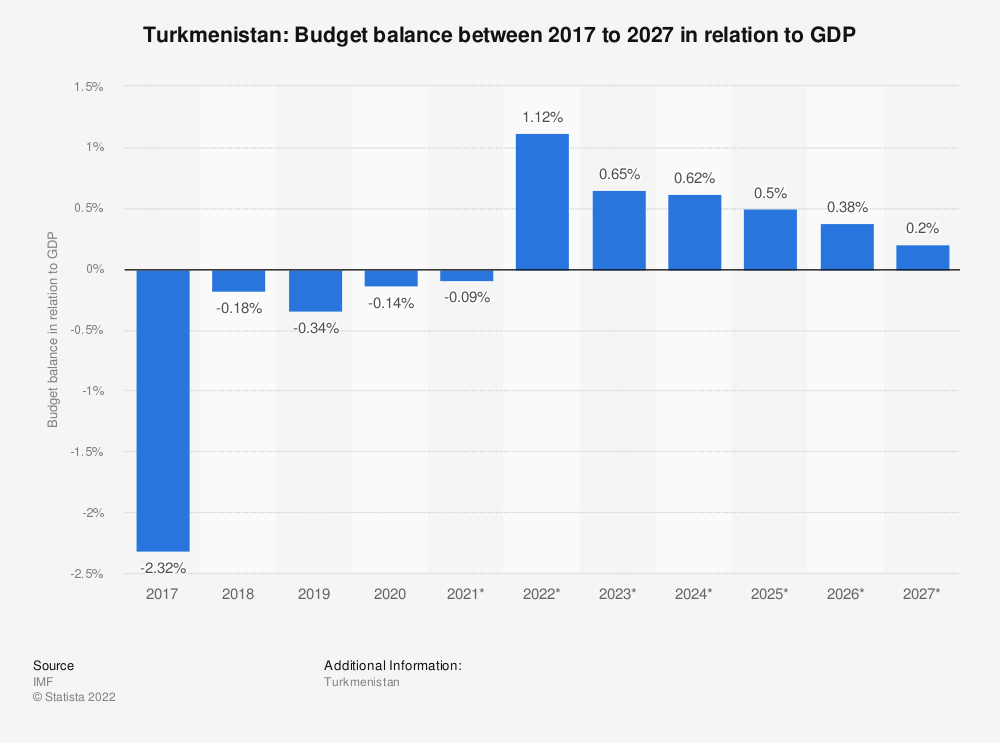 Statistic: Turkmenistan: Budget balance between 2009 to 2021 in relation to GDP | Statista
