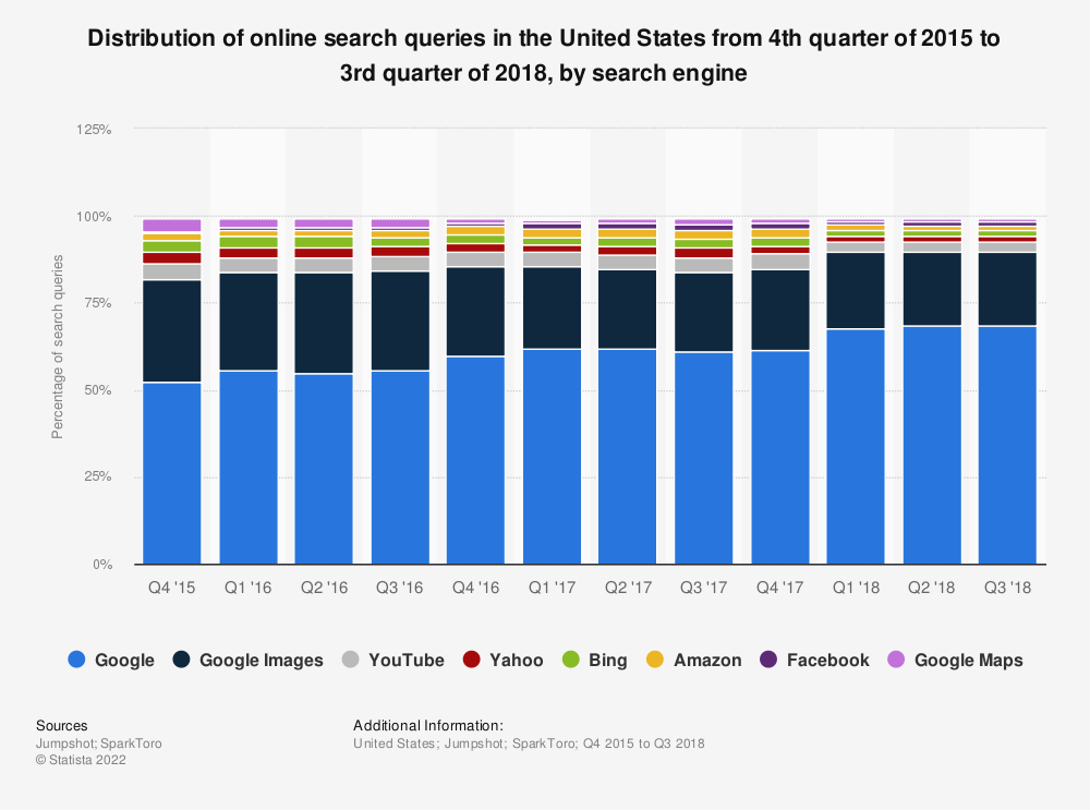 Statistic: Distribution of online search queries in the United States from 4th quarter of 2015 to 3rd quarter of 2018, by search engine  | Statista