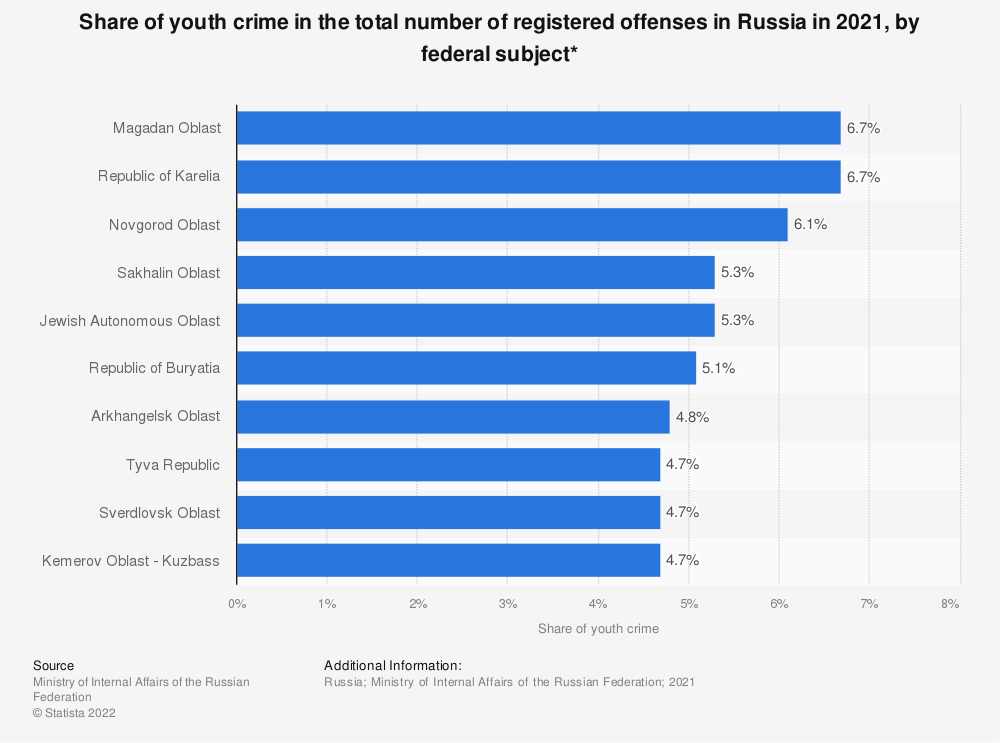 Statistic: Share of youth crime in the total number of registered offenses in Russia in 2020, by federal subject*   Statista