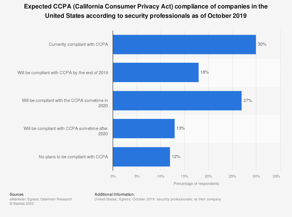 Statistic: Expected CCPA (California Consumer Privacy Act) compliance of companies in the United States according to security professionals as of October 2019 | Statista