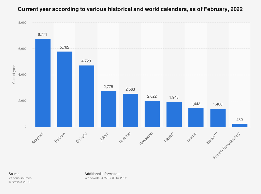 Statistic: Current year according to various historical and world calendars, as of January 25, 2020 | Statista
