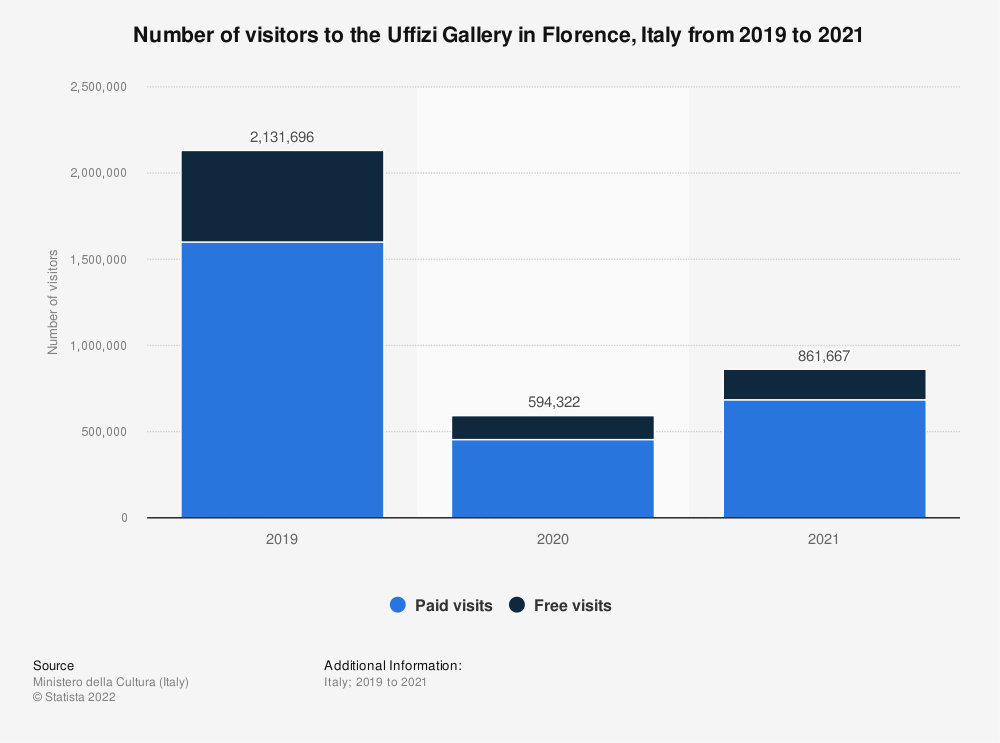 Statistic: Number of visitors to the Uffizi Gallery in Florence in Italy in 2018 | Statista