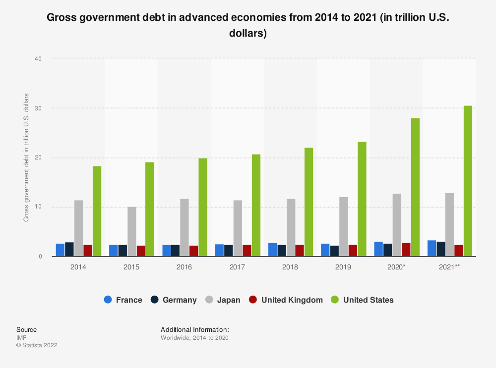 Statistic: Gross government debt in advanced economies from 2001 to 2018 (in trillion U.S. dollars) | Statista