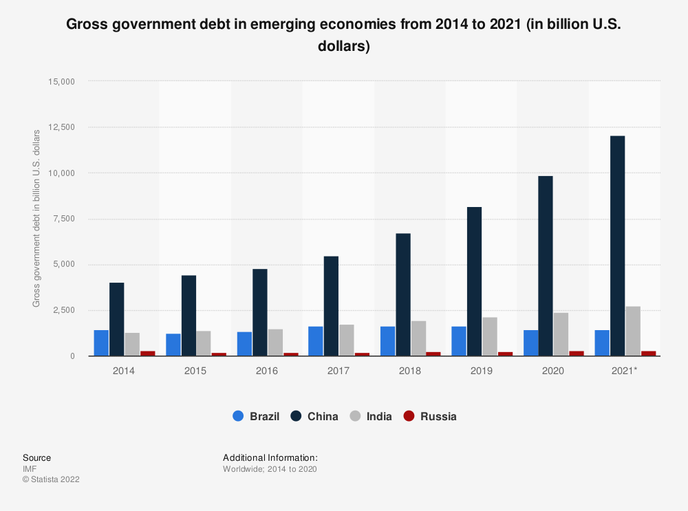 Statistic: Gross government debt in emerging economies from 2014 to 2018 (in billion U.S. dollars) | Statista