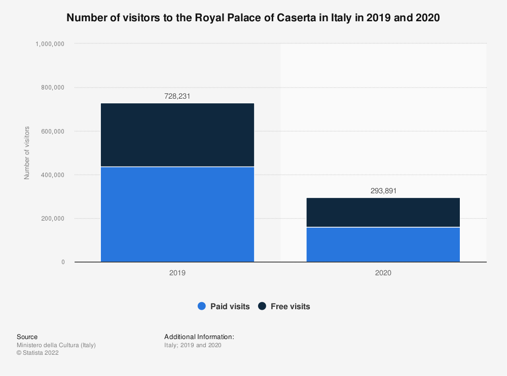 Statistic: Number of visitors to the Royal Palace of Caserta in Italy in 2019 | Statista