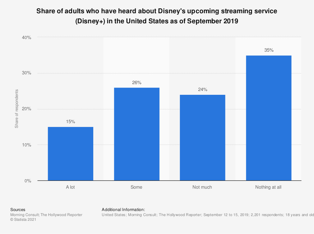 Statistic: Share of adults who have heard about Disney's upcoming streaming service (Disney+) in the United States as of September 2019 | Statista
