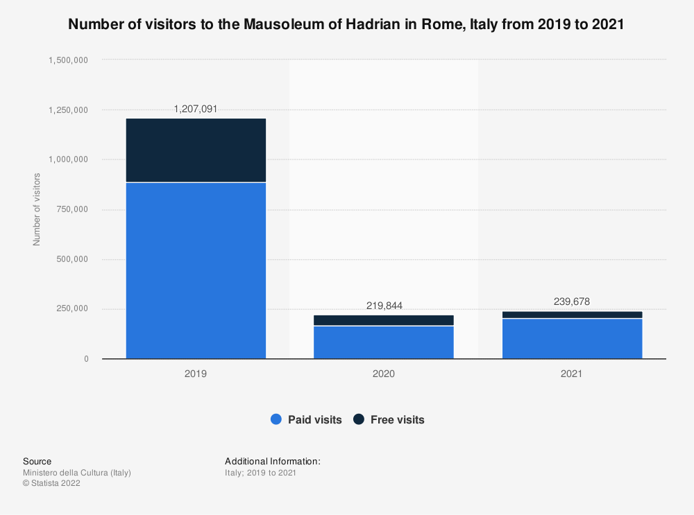 Statistic: Number of visitors to the Mausoleum of Hadrian in the Italian city of Rome in 2019, by types of visit | Statista